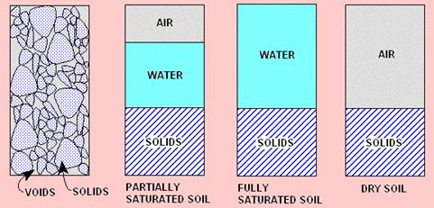 Three Phase System of Soil
